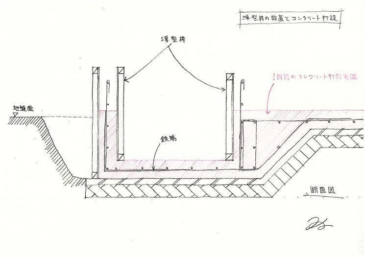浮型枠とコンクリート打設